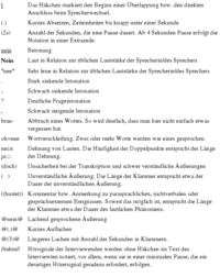 Abb. 1 Transkriptionssytem TiQ