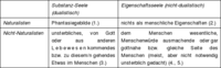 Abb. 1 Bedeutungsfeld
