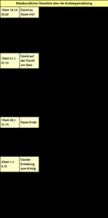 Tabelle: Bibelkundlicher Überblick über die Aufstiegserzählung.
