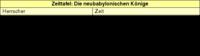 Zeittafel: Die neubabylonischen Könige.