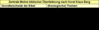 Tabelle 1: Zentrale Motive biblischer Überlieferung nach Horst Klaus Berg.