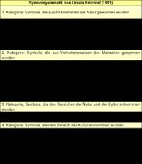 Tabelle 2: Symbolsystematik von Ursula Früchtel (1991).
