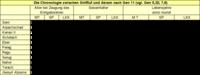 Tabelle 2: Die Chronologie zwischen Sintflut und Abram nach Gen 11 (vgl. Gen 5,32; 7,6).