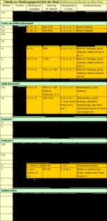 Tabelle zur Siedlungsgeschichte von Dan.