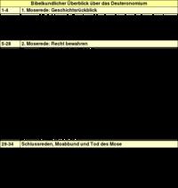 Tabelle 1: Bibelkundlicher Überblick über das Deuteronomium.