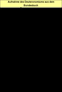 Tabelle 2: Aufnahme des Deuteronomiums aus dem Bundesbuch.