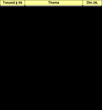 Tabelle 4: Vergleich Dtn 28 – Vasallenverträge Asarhaddons..