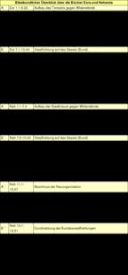 Tabelle 1: Bibelkundlicher Überblick über die Bücher Esra und Nehemia.