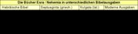 Tabelle 2: Die Bücher Esra / Nehemia in unterschiedlichen Bibelausgaben.