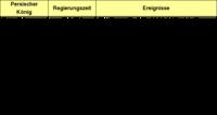 Tabelle 3: Überblick über die persische Zeit.