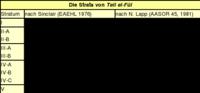 Tabelle: Die Strata von *Tell el-Fūl*.
