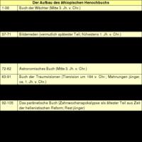 Tabelle 1: Der Aufbau des äthiopischen Henochbuchs.