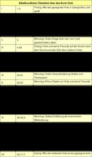 Tabelle: Bibelkundlicher Überblick über das Buch Hiob.
