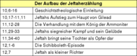Tabelle: Der Aufbau der Jeftaherzählung.