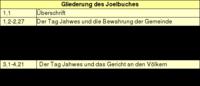 Tabelle: Gliederung des Joelbuches.