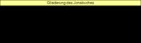 Tabelle: Gliederung des Jonabuches.
