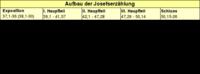 Tabelle: Aufbau der Josefserzählung.
