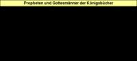 Tabelle 5: Propheten und Gottesmänner der Königsbücher.