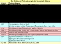Tabelle: Der Einbau der Fluterzählung in die Genealogie Adams.