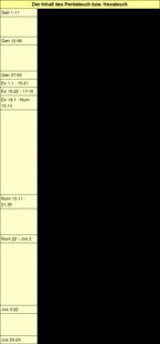 Tabelle 2: Der Inhalt des Pentateuch bzw. Hexateuch.
