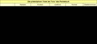 Tabelle 3: Die präskriptiven Texte der Tora / des Pentateuch.