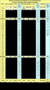 Tabelle: Petucha und Setuma im Vergleich zu den Texteinteilungen in Verse und Kapitel sowie liturgische Einheiten.