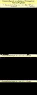 Tabelle 3: Handschriften mit verschiedenen Reihungen der Hinteren Propheten.