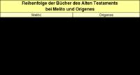Tabelle 4: Reihenfolge der Bücher des Alten Testaments bei Melito und Origenes.