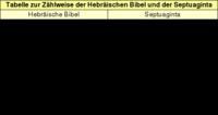 Tabelle: Zählweise der Psalmen in der Hebräischen Bibel und der Septuaginta.