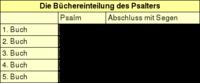 Tabelle 1: Die Büchereinteilung des Psalters.