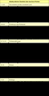 Tabelle: Bibelkundlicher Überblick über das Buch Richter.