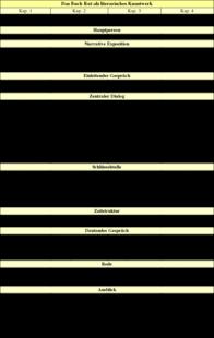 Tabelle 1: Das Buch Rut als literarisches Kunstwerk.