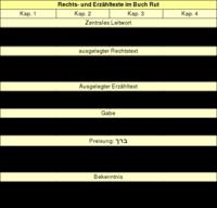 Tabelle 2: Rechts- und Erzähltexte im Buch Rut.