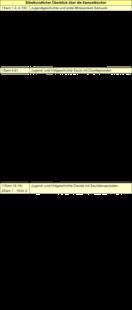 Tabelle: Bibelkundlicher Überblick über die Samuelbücher.