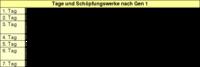 Tabelle: Tage und Schöpfungswerke nach Gen 1.