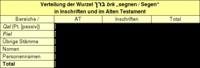 """Tabelle 1: Verteilung der Wurzel ברך *brk* """"segnen / Segen"""" in Inschriften und im Alten Testament."""