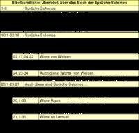 Tabelle 2: Bibelkundlicher Überblick über das Buch der Sprüche Salomos.