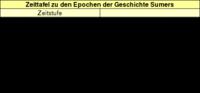 Tabelle 1: Zeittafel zu den Epochen der Geschichte Sumers.