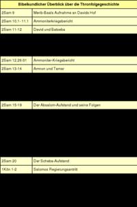 Tabelle: Bibelkundlicher Überblick über die Thronfolgegeschichte.