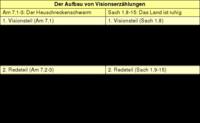 Tabelle: Der Aufbau von Visionserzählungen.