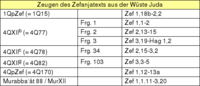 Tabelle: Zeugen des Zefanjatexts aus der Wüste Juda.