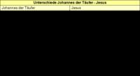 Tabelle zu den Unterschieden zwischen Johannes und Jesus