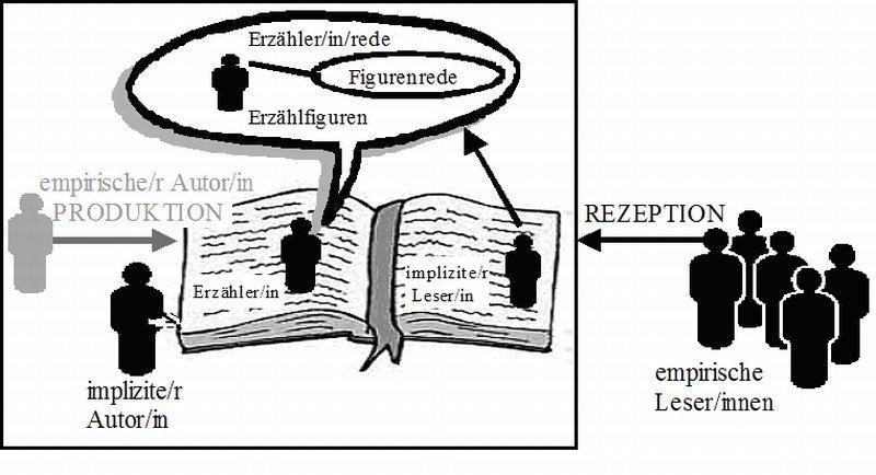 Historisch Kritische Bibelauslegung
