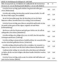 © Gennerich, Carsten/Zimmermann, Mirjam, Bibelwissen und Bibelverständnis. Grundlegende Befunde, theoriegeleitete Analysen, bibeldidaktische Konsequenzen, Stuttgart 2020, 135.