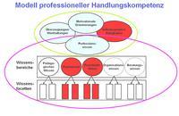 Aus: Baumert, Jürgen/Kunter, Mareike, Stichwort: Professionelle Kompetenz von Lehrkräften, in: Zeitschrift für Erziehungswissenschaft 9 (2006) 4, 469-520
