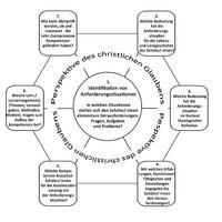 Abb. 4 Anforderungssituationen und Unterrichtsplanung (Obst, 2015, 168)