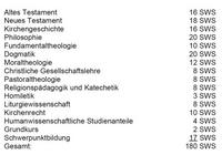 Aus: Sekretariat der Deutschen Bischofskonferenz (Hg.), Kirchliche Anforderungen an die Modularisierung des Studiums der Katholischen Theologie (Theologisches Vollstudium) im Rahmen des Bologna-Prozesses, Die deutschen Bischöfe 105, Bonn 2006, 3