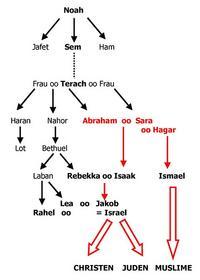 Abb. 8 Die Toledot Noahs