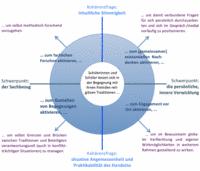 Abb. 1 *Die vier Religionserschließungsmodi als grafisches Modell* (aus: Meyer, 2019, 178; 189;293).