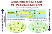 In: Leisen Josef, Kompetenzorientierung. Vom handelnden Umgang mit Wissen und Werten, http://www.lehr-lern-modell.de/kompetenzorientierung; abgerufen am 26.6.2019